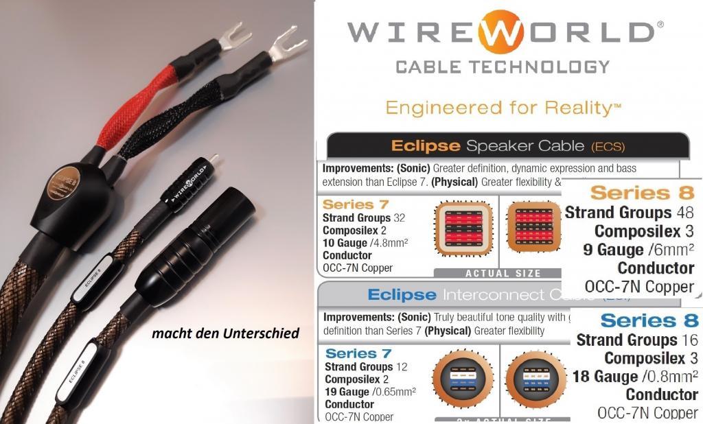 WireWorld Eclipse Serie 8 – Lautsprecherkabel und Interconnect